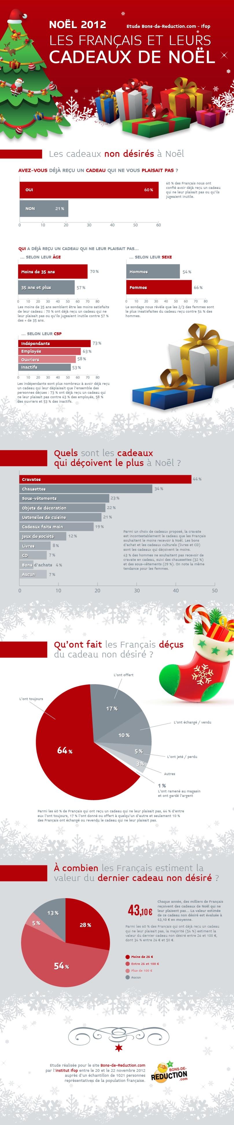 infographie-Cadeaux